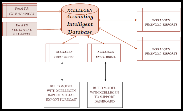 SUMMARY XCELLEGEN combines the flexibility and familiarity of Excel with the benefits of a packaged software solution.