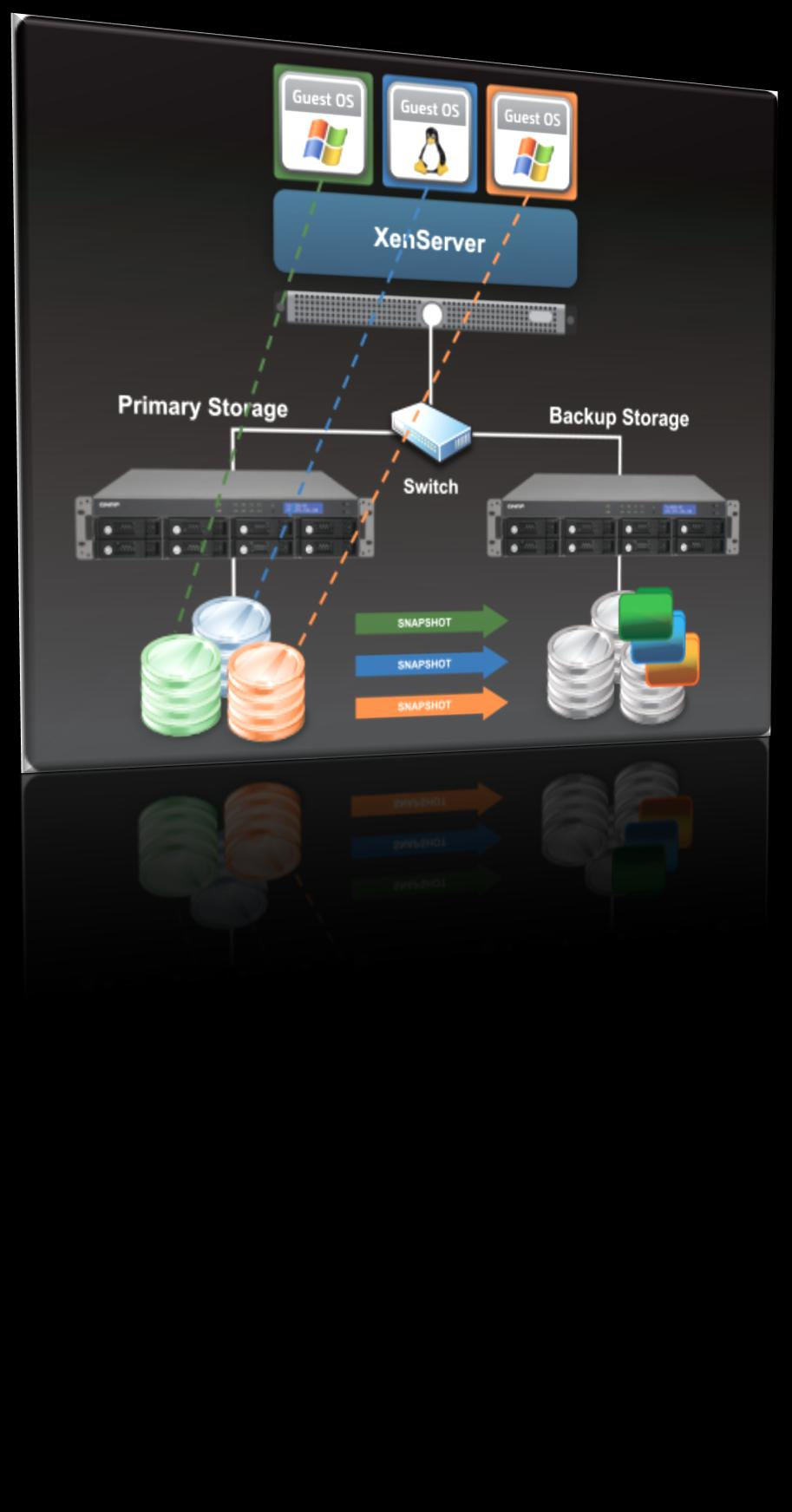 Backup Storage for Virtualization Environment Backup storage (secondary storage) Easy