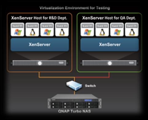 Different Application Scenarios Office environment: Storage for Desktop Virtualization Storage for Application Virtualization Shared