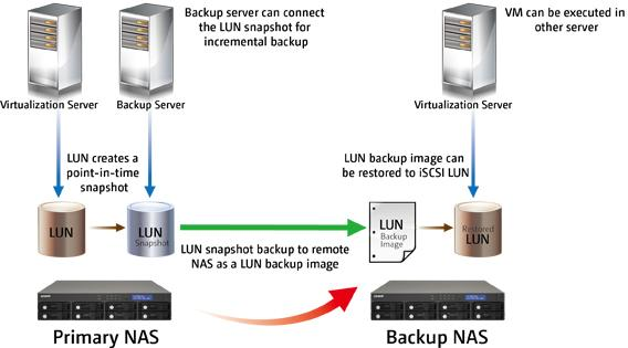Virtualization : iscsi LUN Snapshot & Backup You can back up the LUNs on the NAS to different
