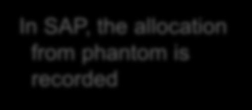 Manufacturing phantom In SAP, the allocation from phantom is