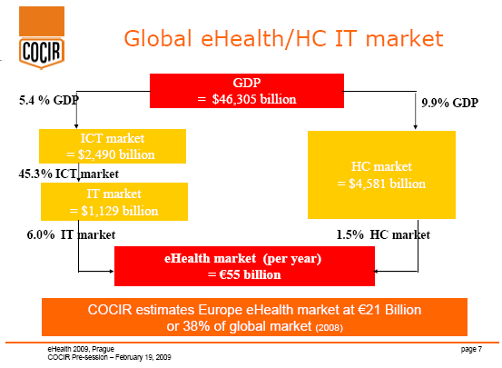 Source: COCIR, 2009 Typically, the Healthcare IT market consists of two main segments: Imaging informatics or imaging IT is composed of the radiology IT and the cardiology IT as well as other -ology