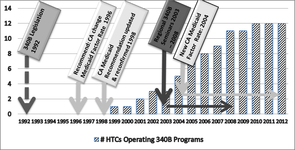 FIGURE 6: Timeline - HTC 340B Adoption and Spread Field Pilot, Western States Regional HTC Network, 1992-2012.