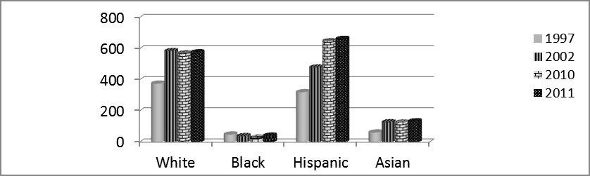 Figure 17: WSRHN Bleeding Disorder Patients - % Patients by Race/Ethnicity, 1997, 2002, 2010, 2011 Figure 17 illustrates that after 2002 the WSRHN patient population became a minority majority.