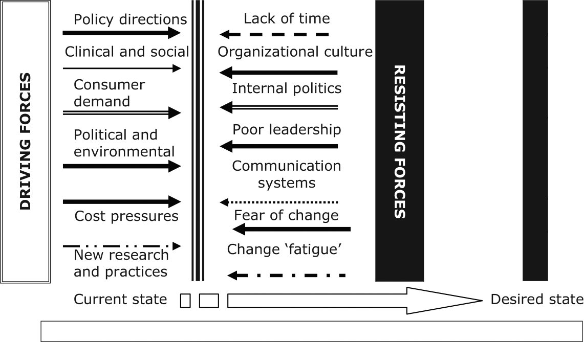 Figure 1: Model of driving and resisting forces in organisational development Organizational change force field model (adapted from Lewin by Heward, Hutchins, & Keleher, 2007, p.