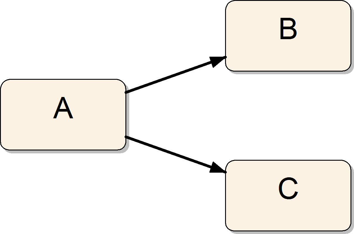 Control flow patterns 39 Figure 19: Split/choice patterns Second construct, similar to the discussed above, is the exclusive choice.