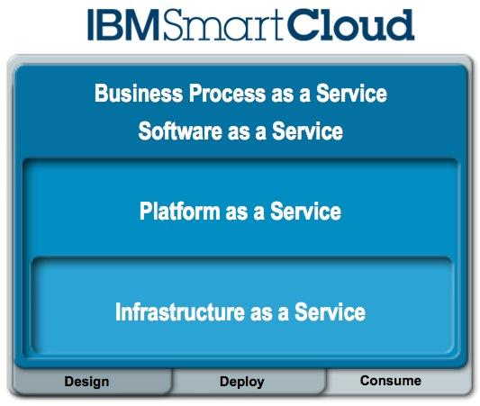platform as a service designed for enterprise-class service