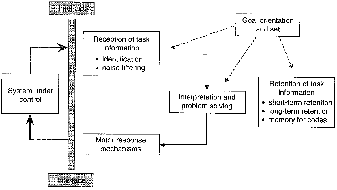 4 Step 2: Loop composition from tasks 4.4.3 Human Factors Engineering Cognitive loop as scheme for task analysis (Miller, 1962) Miller suggests a simple cognitive loop (see Fig. 4.9) as the basis for task analysis.