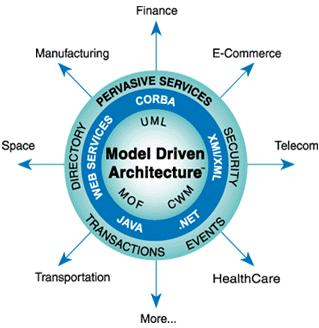 Software & Systems Engineering Areas of interest Software performance and dependability engineering Model-driven systems and software