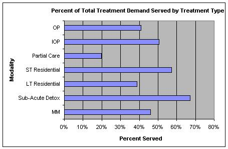 Figure 2 This graph shows that sub-acute detoxification which includes primarily short-term methadone detox services, scores best, with over 65% of the demand being met.