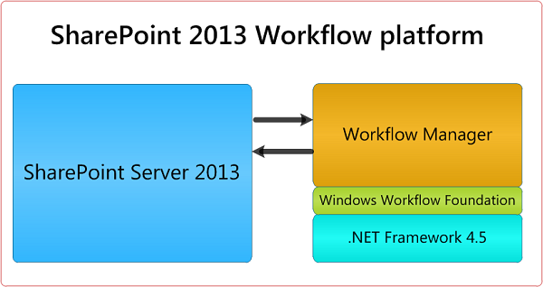 Overview of Workflow