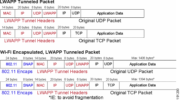 Managing the Cisco 1500 Series Mesh AP with WCS Figure 57 LWAPP Tunneled Packets Managing the Cisco 1500 Series Mesh AP with WCS Cisco WCS is a complete platform for enterprise-wide WLAN systems