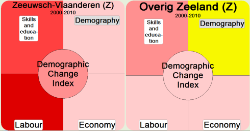 Figure 22 Demographic change index dashboard results for trend from 2000-10 LOCAL DATA