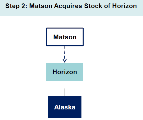 Horizon Lines Sale : 2 Step Process only carrier to operate from the continental US to the three noncontiguous Jones Act markets of Alaska, Hawaii and Puerto Rico.