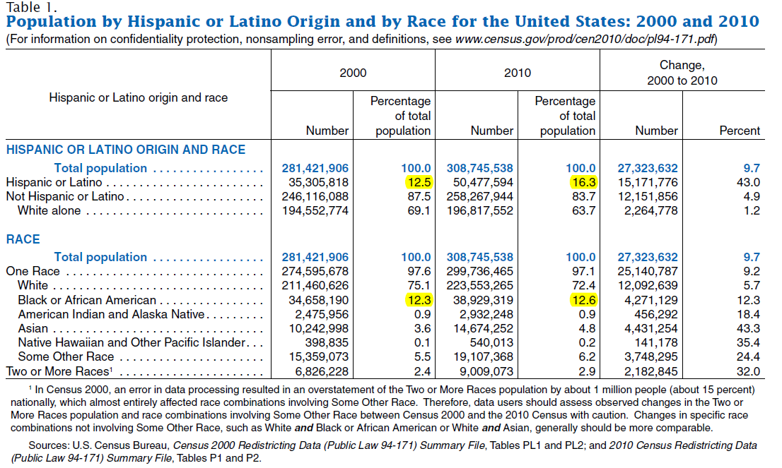 Volume 4, Issue 3 Page 4 Latino vs. Hispanic, continued The above table shows the percentage change of Latinos with a sharp increase between 2000 and 2010. While the population as a whole showed a 9.
