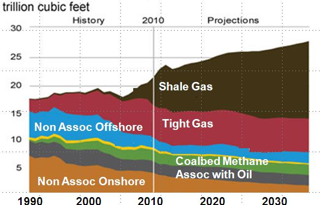 Abundant Gas Supply 40 30 20 SHALE GAS 10 LOWER 48 ONSHORE CONVENTIONAL TIGHT GAS LOWER 48 OFFSHORE COALBED METHANE ALASKA 0 1990 2000 2010 2020