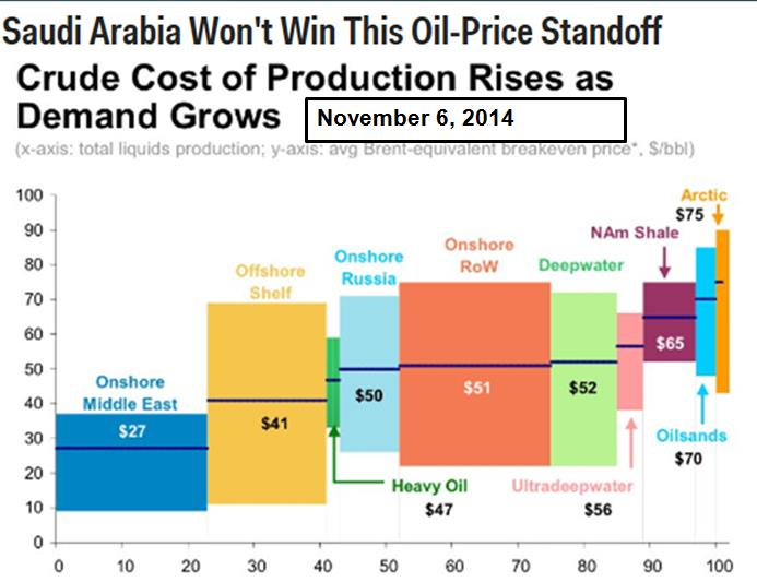 Key Oil Production Cost Profits negative Severe Pain 45 $/BBL 45$/BBL Profits squeezed Manageable Pain