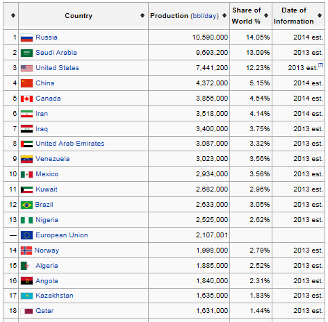 2014 Oil Production Source; http://en.wikipedia.