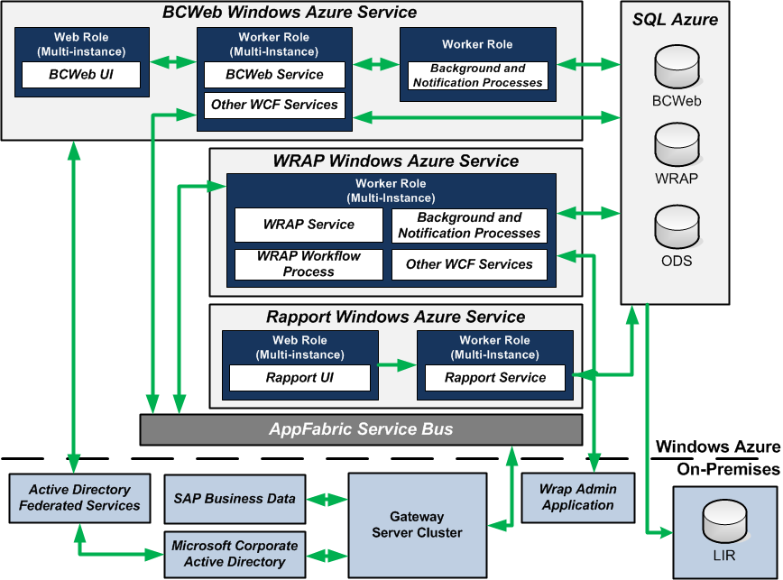 BCWeb Windows Azure Architecture Diagram Solution Figure 1.