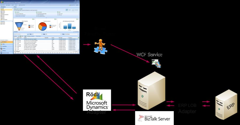 Rödl Dynamics CRM Event Pipeline seamlessly communicates with Microsoft Dynamics CRM 2011 to 2015 and transmits the