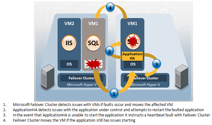 Symantec ApplicationHA Overview Symantec ApplicationHA leverages the Microsoft Heartbeat monitoring service to provide comprehensive application availability in Microsoft Hyper-V.