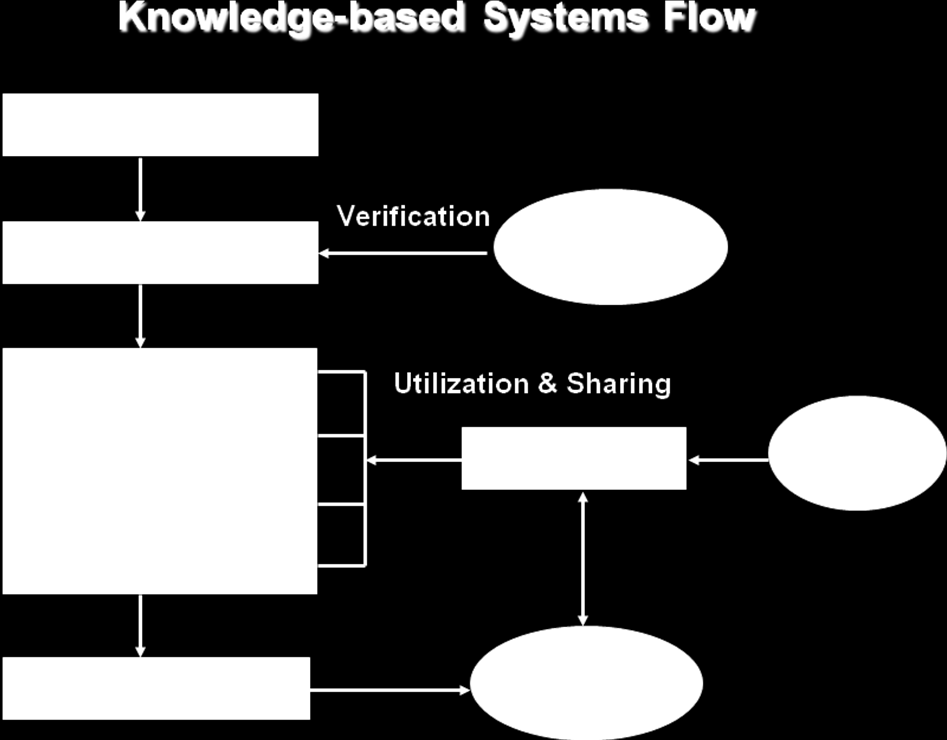Information Technology VS KM Process Share Knowledge Group Collaboration Systems Groupware Intranets Social media Artificial Intelligence Systems Expert Systems Neural Nets Fuzzy Logic Intelligence