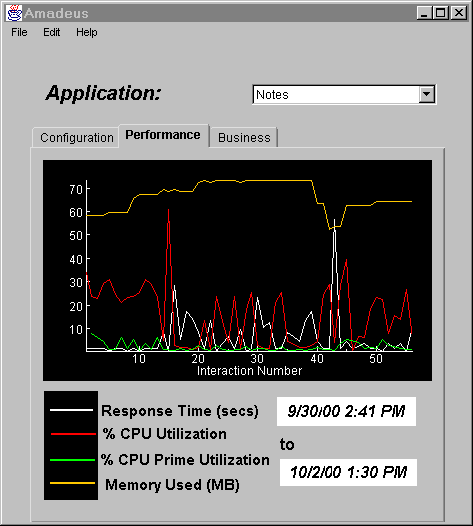 An End-User s Perspective on Application Management Memory Used Response Time % CPU Utilization Fig.