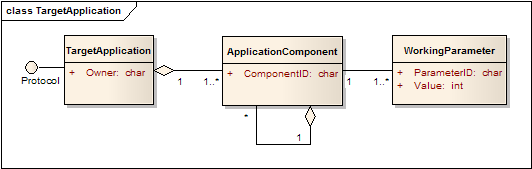class Domain Model Alarms «include» Main Application Screen Graphics Screen Page + layout: char + title: char +Contains Consult Application List Follow Drill Down Link.