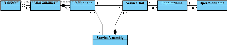 6.3. Logical Structure 137 Topology model Figure 6.3: JBI Topology The Diagram 6.3 depicts logical relations between the elements compounding a JBI container.