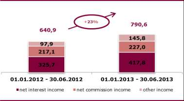 Net profit 171 815 133 173 In the first half of 2013, the Alior Bank Group noted a significant increase in operating income.