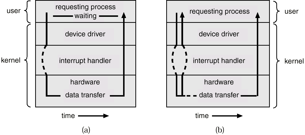 Two I/O Methods