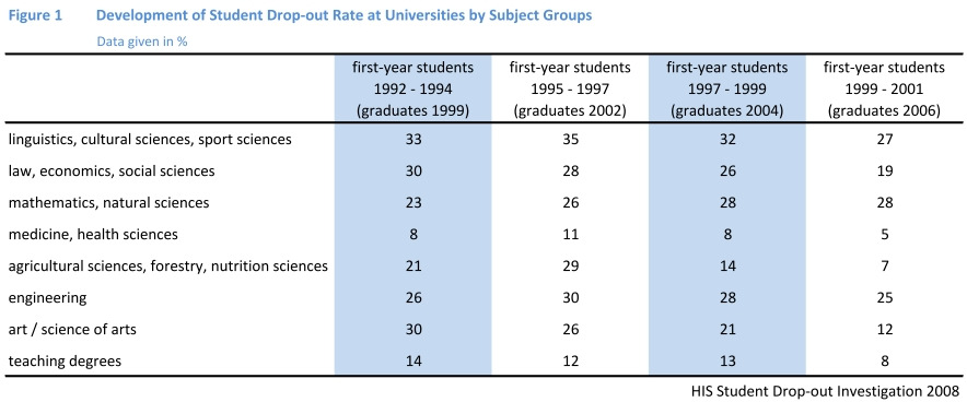 Figure 1: Development of drop-out rates at universities, subject groups (Heublein et al.