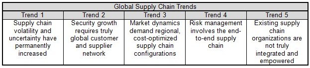 Contemporary supply chain trends and world s freight traffic 05 capabilities during the recession.