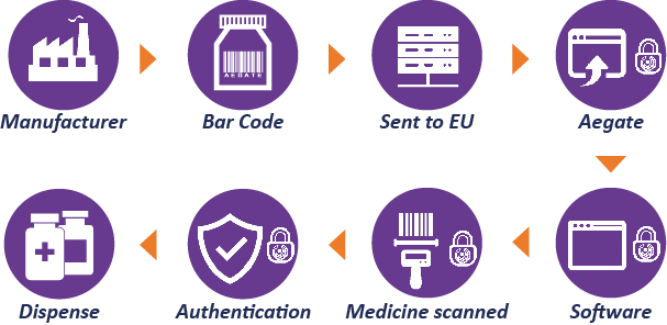 2. Aegate End to End System Aegate, the principal active market leader in medicines verification, operates a highly secure real time system to verify the authenticity of medicines.