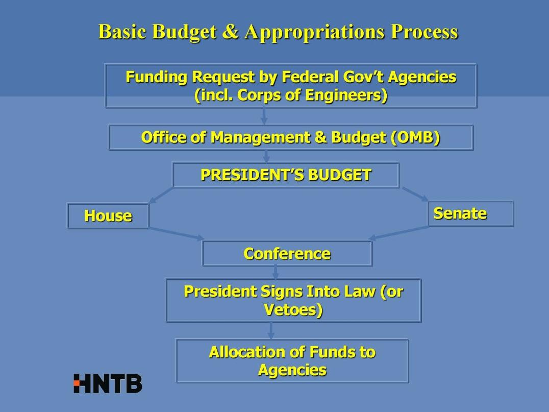 How to interpret the WRRDA of 2014 Authorization Appropriations for the Executive Branch (Departments) Executive Office of the President Department of Agriculture Department of Commerce Department of