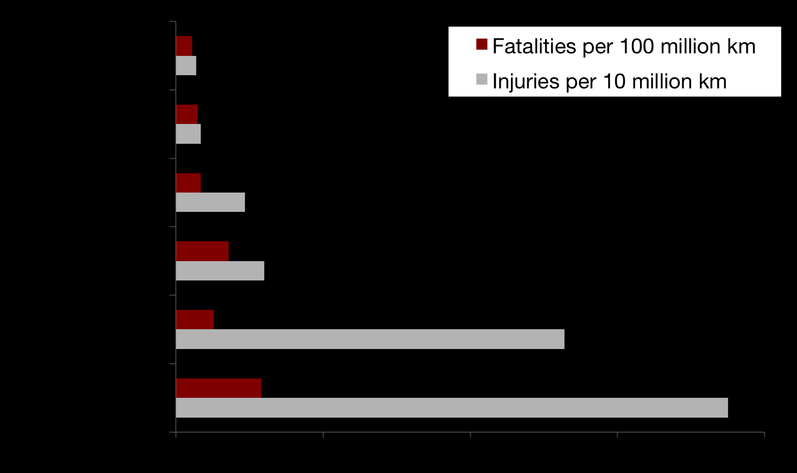differences in cycling injury rates - Europe & NA [data sources: International - Pucher & Buehler Transport
