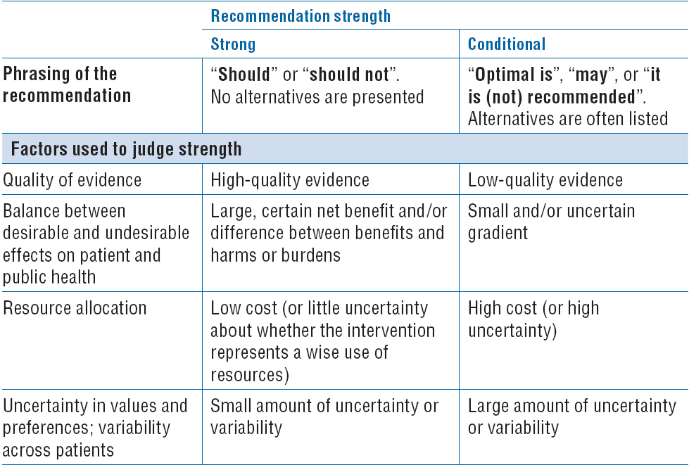 Strong vs Conditional