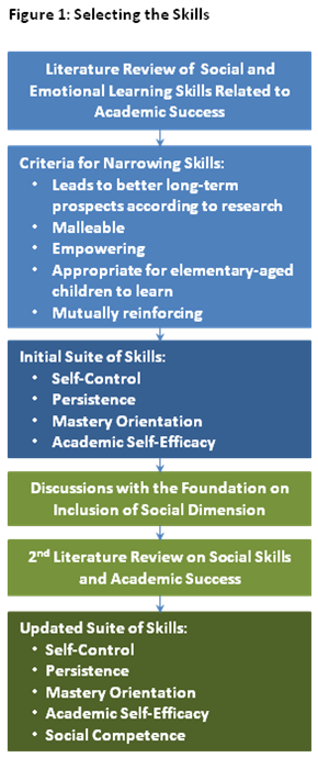Social and emotional skills include a broad set of competencies. While it would be ideal to focus on all of them, it is not necessarily feasible for a single program or school to do so.