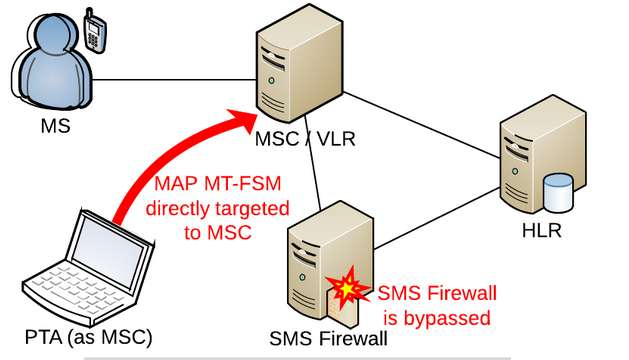 SMS Firewall bypassed P1 Vulnerability