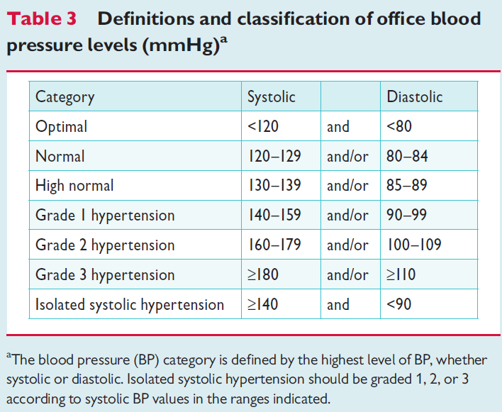 Office blood pressure category in 2013 Mancia G.