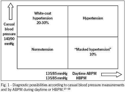 European Society of Hypertension Guidelines for BP