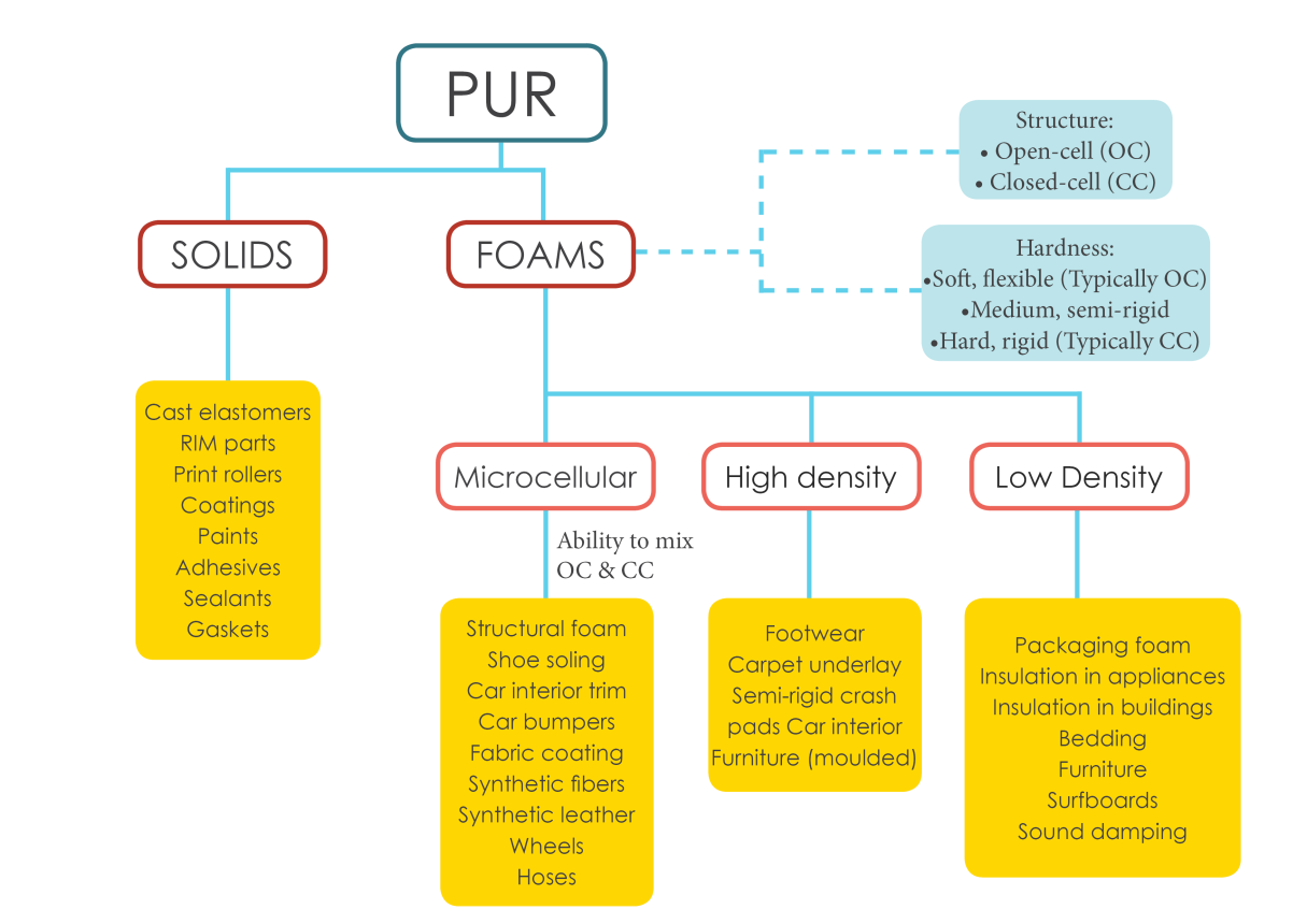 PUR foam is required for the same insulation capacity (ISOPOL, 2013).