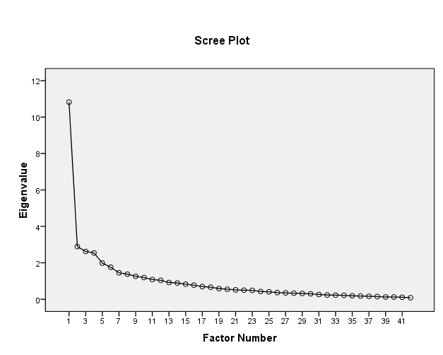 percentage of total variance extracted by successive factors > 5%. The Cattell Scree plot was also examined to visualize the optimum number of factors.