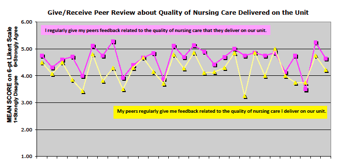 Results Nurses affirmed that they practice peer review on their unit