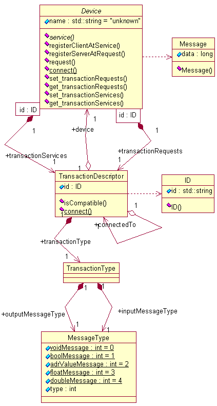 3.4. RECONFIGURABLE SOFTWARE 119 Figure 3.40: Device Base-Class and its Attributes request server is implemented by passing an argument of type ID to the service operation of the server device.