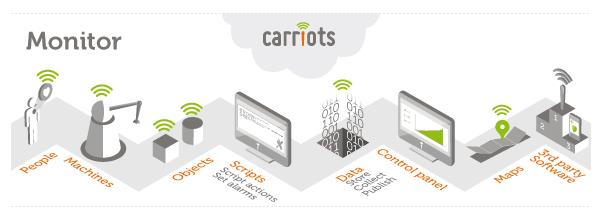 CARRIOTS Platform It is a platform for developing and hosting applications in cloud.