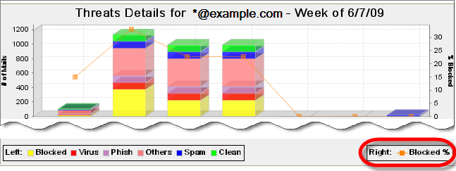 Using Hosted Email Security Details Tab Click the Details tab to display the Threats Details report (figure 2-13), which shows detailed email traffic distribution for the selected mail domain.