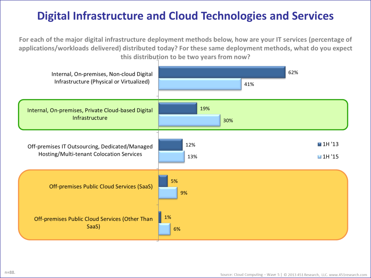 NGC Roadmap Study 55 Figure 7: The State of Digital Infrastructure and Cloud Adoption (Source: 451 Research Cloud Computing Wave 5) The industry is also moving towards open innovation and