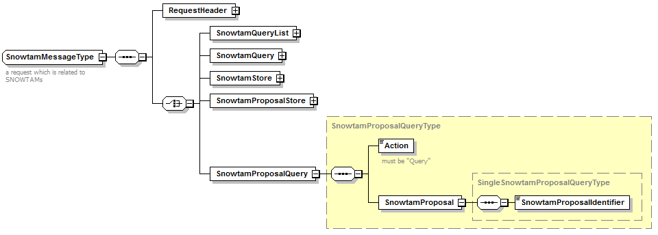 Page 20/101 Figure 4-5 XML Schema SnowtamProposalStore 2. SnowtamProposalQuery: a. The request shall specify the system generated identifier of the SNOWTAM proposal in question b.