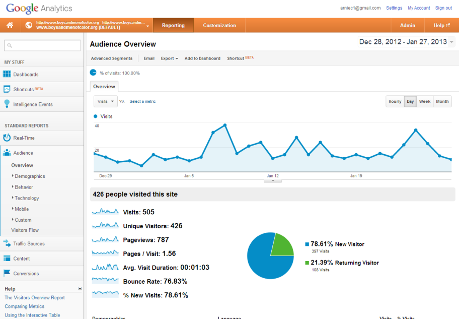 Google Analytics: Mid-Traffic Site Page 11 Email metrics What is the size of my current email list?